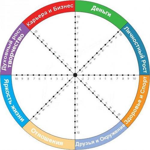 Колесо жизни постановка целей. Как правильно составить колесо жизненного баланса?