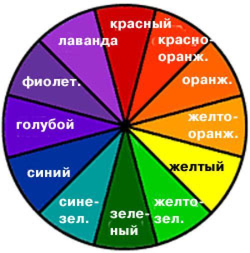 Консилер от прыщей, какой цвет. Цветные консилеры: все просто, если знаешь!