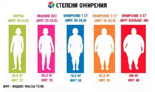 Ожирение 1 ст. Диагностика ожирения 1 степени