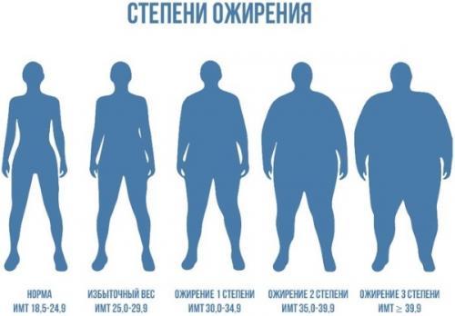 1 стадия ожирения. Степени ожирения
