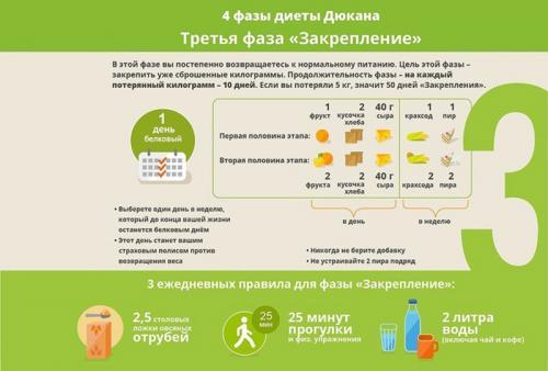 Белковая Диета От Французского Диетолога. Почему диета французского диетолога Пьера Дюкана настолько популярна и эффективна, общие правила и меню на каждый день