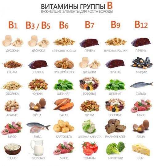 Витамины для ускорения обмена веществ. Витамин B