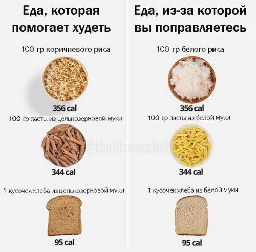 Какой Хлеб Можно Кушать При Диетах. Как правильно худеть с хлебом