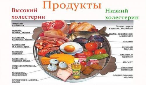 Гиппо холестериновая диета.