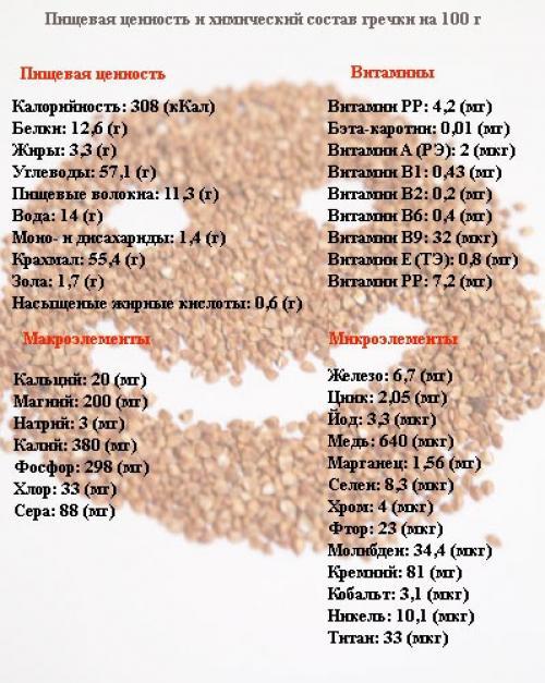 Гречнево Кефирная Диета 14 Дней. Гречневая диета для похудения на 3, 7 и 14 дней: несколько вариантов меню и рецепты