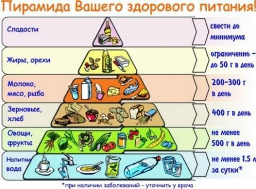 Низкокалорийная диета для мужчин. Принципы мужской диеты для похудения