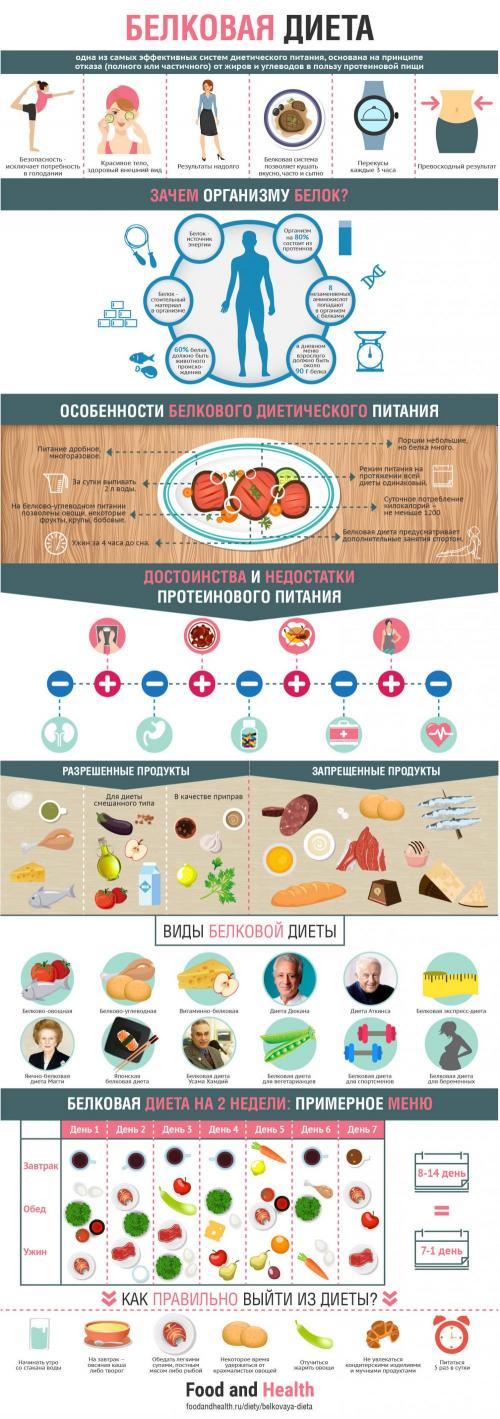 Реальная белковая диета