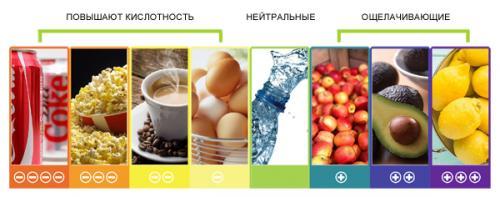 Щелочная диета таблица. Общие правила
