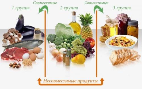 Самая эффективная диета в мире. Самые популярные и эффективные диеты в мире