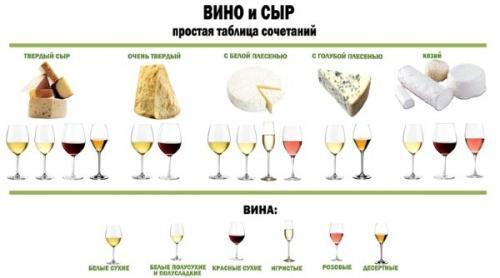 Сырная диета с вином. Винная диета с сыром