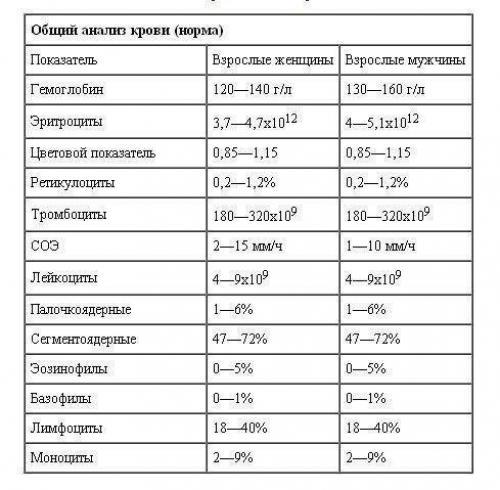 Анализ крови: что показывает, основные анализы