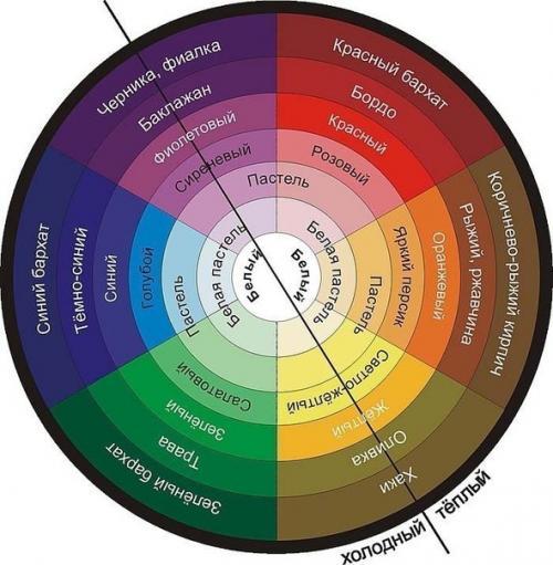 Цвет теней под глаза подбор. Как подобрать цвет теней под цвет глаз?