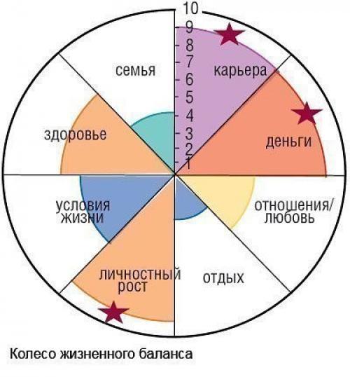Колесо жизни человека. Упражнение на 1 минуту: колесо жизни.