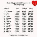 Пастой Амосова или каша сердца.